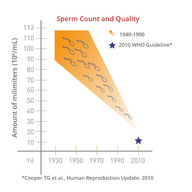 boosting male fertility